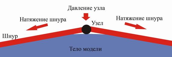 Связывание в постели - распределение усилия узла
